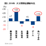 2014年国内玩具販売は7%増!「妖怪ウォッチ」大ヒットの男児玩具が牽引…GfK Japan調べ