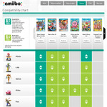 米国任天堂、amiiboと各タイトルのわかりやすい対応表を公開