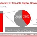 北米大手チェーンGameStopの販売データが公表、DL版が意外な結果に