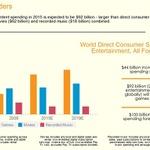 【E3 2015】ゲーム産業は「映画+音楽」よりも大きくなった―調査会社IHS Technology
