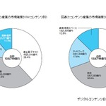 2014年コンテンツ産業市場は12兆748億円…オンラインゲーム、ネット広告が伸長
