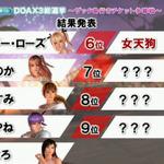 【TGS2015】『DOA Xtreme 3』参戦キャラ確定!総選挙はマリーが1位で、8位紅葉、9位エレナという結果に