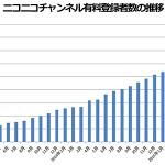 ニコニコチャンネル有料登録者数の推移の画像
