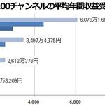 上位100チャンネルの平均年間収益受取額の画像