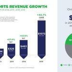 2016年の「e-Sports市場」は4億6300万ドル規模に成長か、海外調査会社が報告