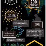 『Ingress』3周年、ポータル数はすでに500万を突破