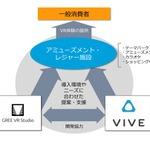 グリーとHTCが業務連携、 アミューズメント施設向けVR体験の提供を推進の画像