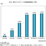 スマホゲーム市場は8,950億円、前年度比159%と大幅増