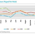 米国の過半数の家庭がゲーム機を保有~ニールセン調査