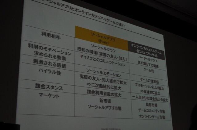 【OGC2010】ソーシャルエモーションを揺さぶるアプリを~mixi笠原社長 基調講演