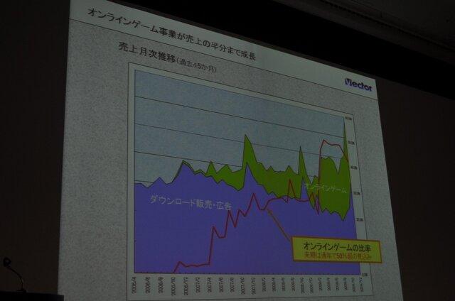 【OGC2010】ベクターの梶並社長が語るゲームメーカーへの転身